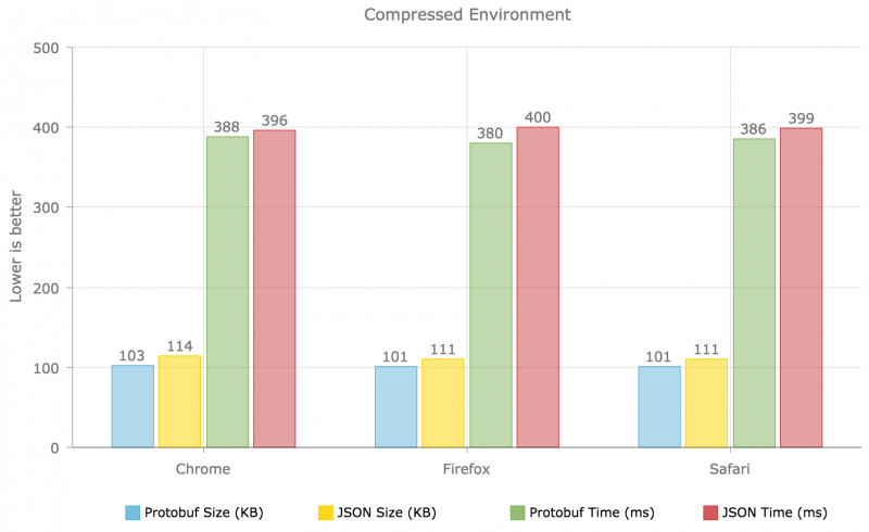 Beating JSON performance with Protobuf-趣讀