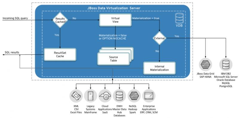 External materialized views demystified in Red Hat JBoss Data