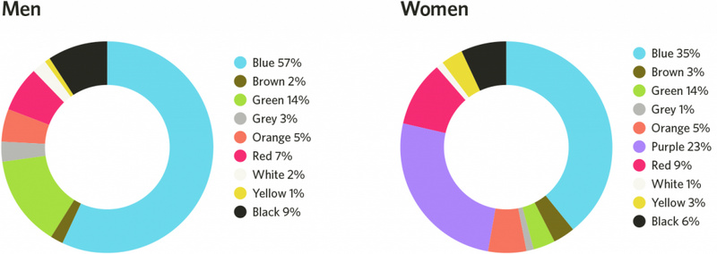 Image result for women colors
